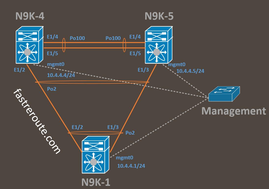 Cisco VPC (Virtual Port Channel) Basics - Fast Reroute