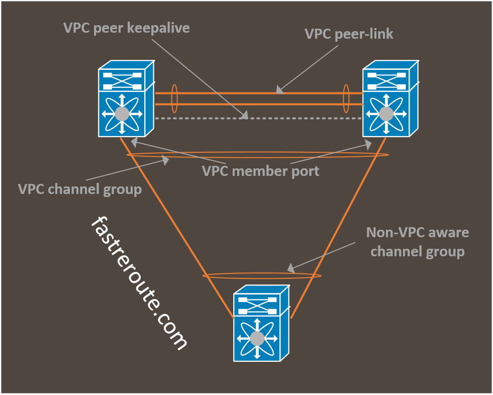 Figure 1. VPC Components