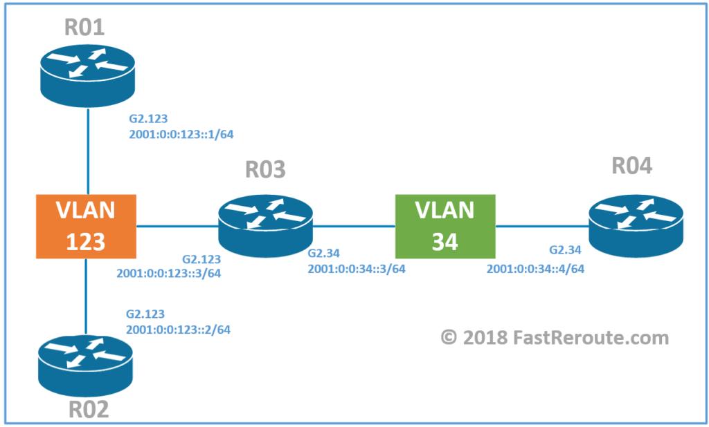 Figure 2. IPv6 Lab Topology