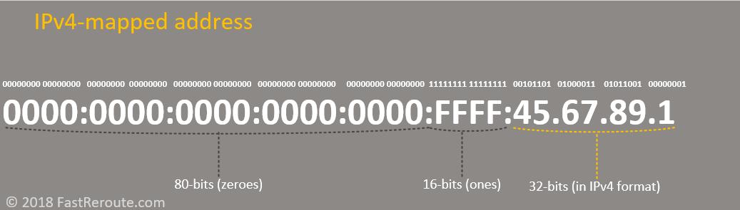 IPv6 Addressing Scheme - Fast Reroute