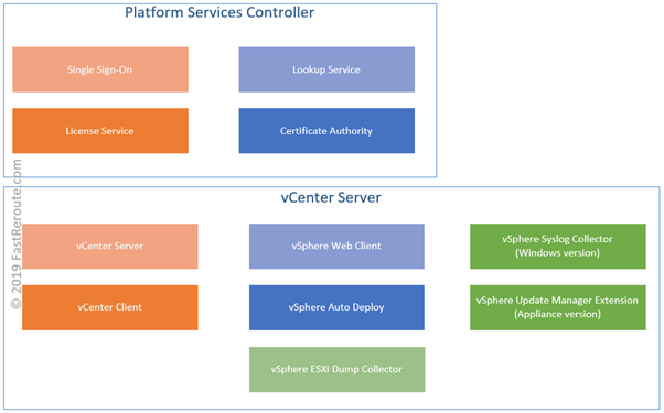 vSphere 6 7 Editions, Licensing, Architecture and Solutions - Fast
