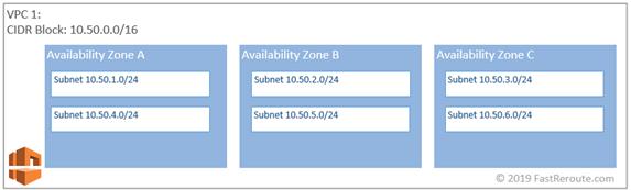 Figure 2. AWS Subnets
