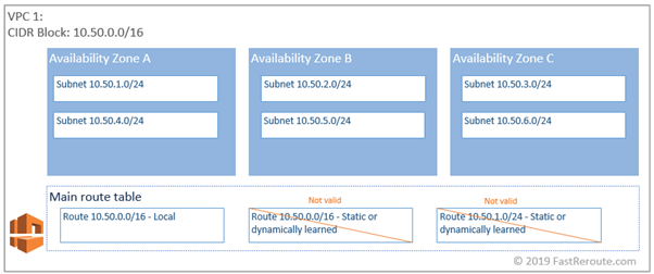 Figure 3. AWS Route Table