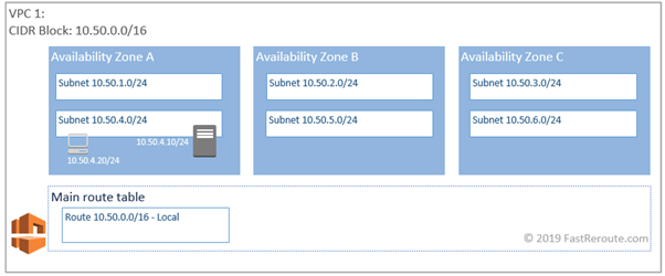 Figure 4. AWS Routing From a Workstation (non-working)