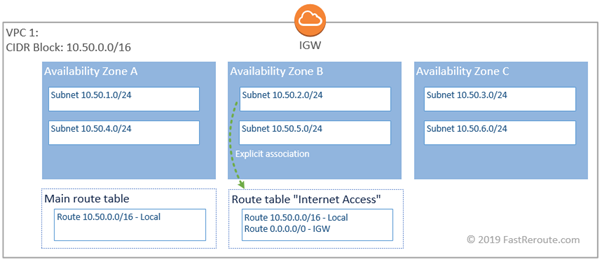 Figure 7. AWS VPC Additional Route Table