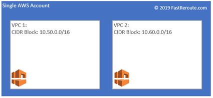 Figure 1. AWS Virtual Private Cloud (VPC)