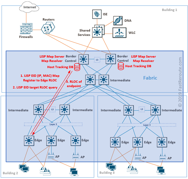Cisco SD-Access Endpoint ID Tracking