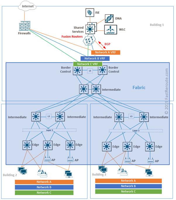 Cisco SD-Access External Connectivity via Border Nodes