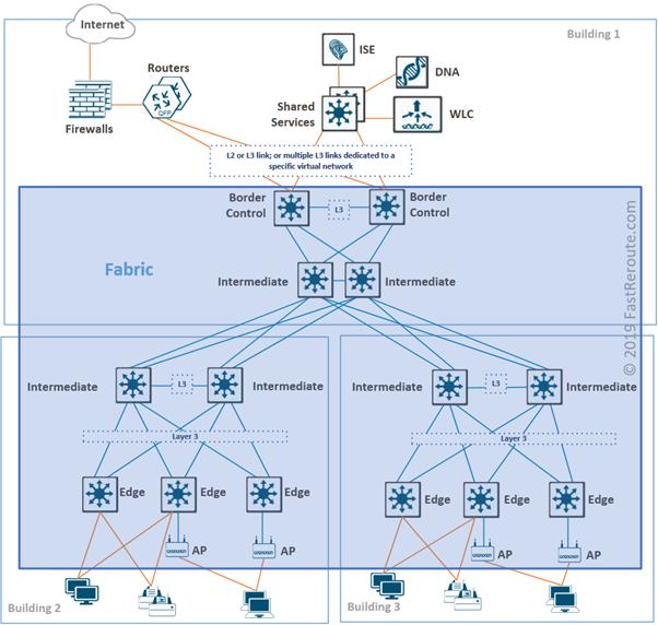 Cisco SD-Access Fabric