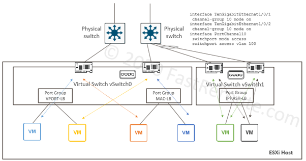 vSwitch Uplink Pinning and Load-Balancing Algorithms