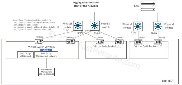 Figure 1. ESXi Standard vSwitches Lab Topology – Start State
