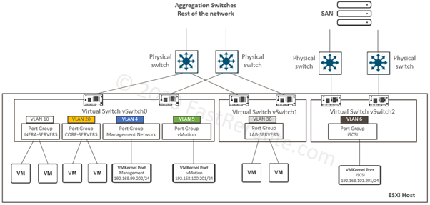 Figure 2. ESXi Standard vSwitches Lab Topology – Target State