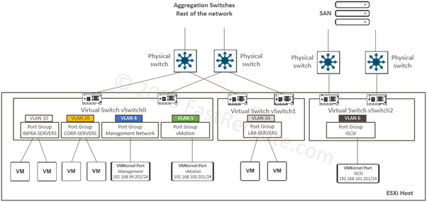 vSwitch Sample Lab Network Diagram