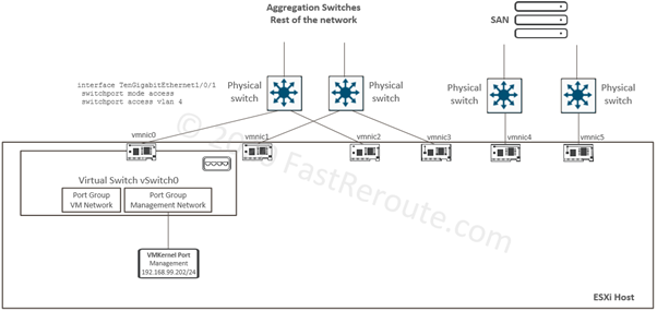 vSwitch Lab Starting topology