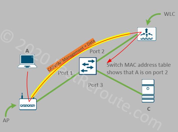 Figure 1. Split MAC Traffic Flow