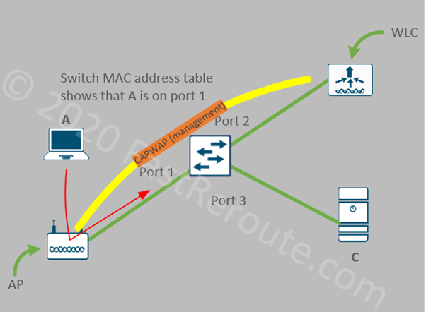 Figure 2. FlexConnect Local Switching Traffic Flow