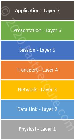 Figure 1. OSI 7-Layer Model