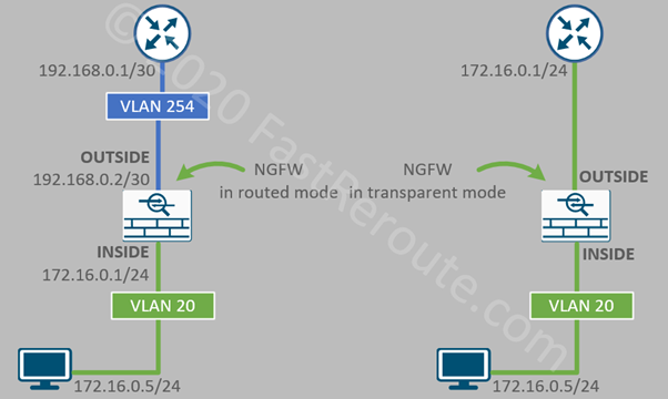 Figure 2. Firewall Routed vs Transparent Deployment Modes