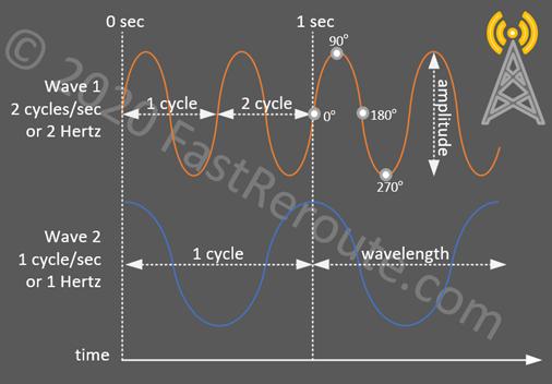 Figure 1. Wireless Network Concepts – RF characteristics