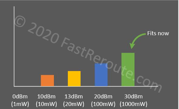 Figure 3. RF Signal Power Bar Chart – Logarithmic Scale