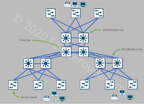 Figure 2. 3-tier Network Architecture