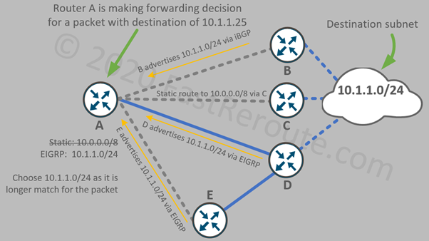 Figure 4. Selecting the best route based on the longest match