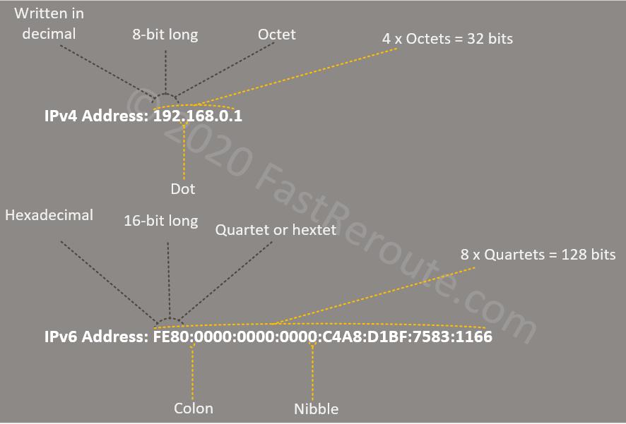 Figure 1. IPv4 vs IPv6 Address Format