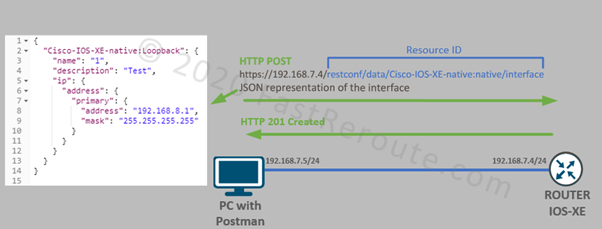 Figure 6. Cisco IOS-XE REST API Create an Interface with HTTP POST