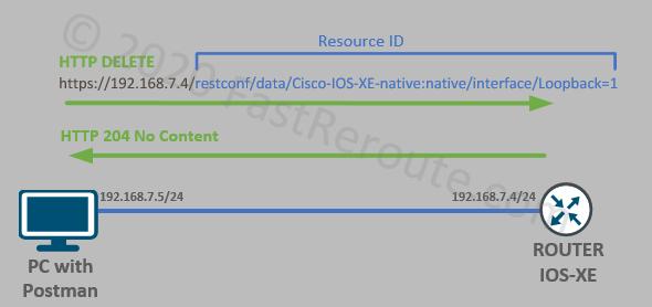Figure 8. REST API Delete with HTTP DELETE