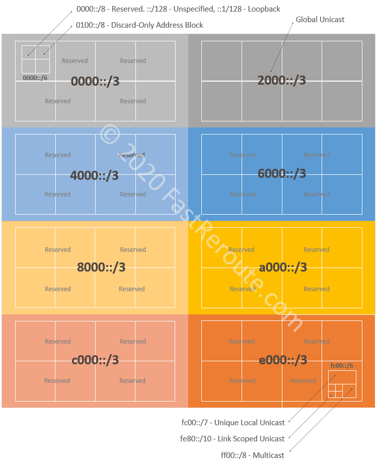 Figure 2. IPv6 Address Space Allocation