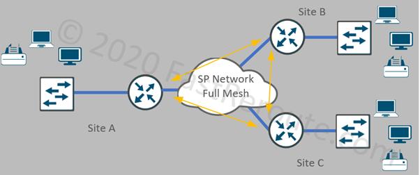 Figure 5. Multi-Access WAN Design