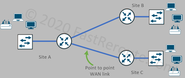 Figure 6. Point-to-Point WAN Design