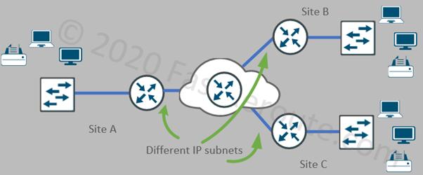 Figure 8. Layer 3 WAN Design Options