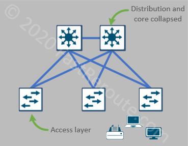 Figure 1. 2-tier Network Architecture