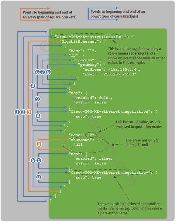 Figure 2. Cisco IOS-XE RESTCONF JSON interpretation example