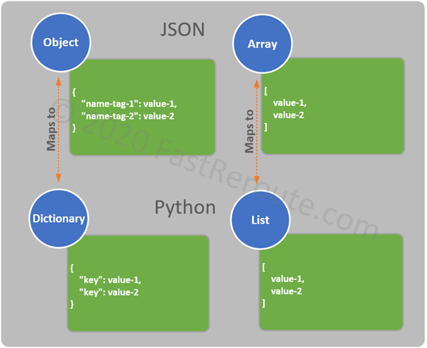 Figure 4. Mapping of JSON structured data to Python collections
