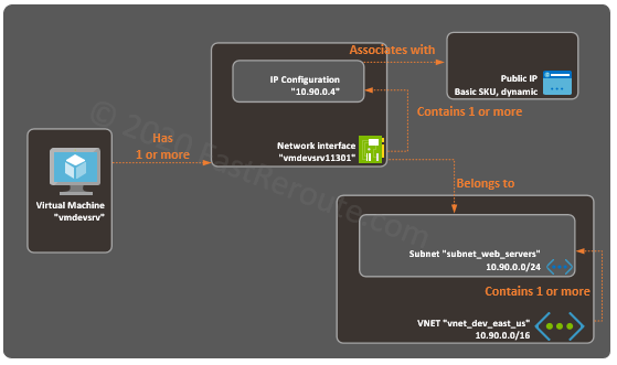 Figure 1. Azure Networking Basic Components Interaction