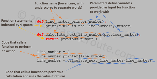 Figure 2. Python Functions Example
