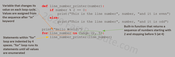 """Figure 4. Python """"for"""" loop Example"""