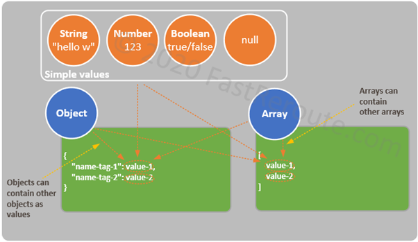 Figure 1. JSON Values, Objects and Arrays