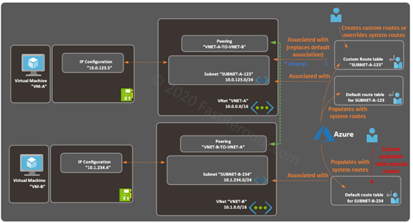 Figure 10. Azure route table and subnets