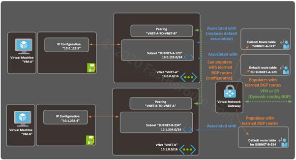 Figure 11. Network Gateway Propagated Routes