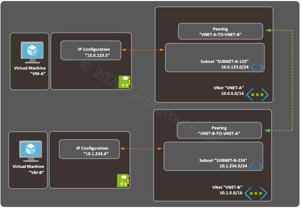 Figure 1. VNet Peering Example