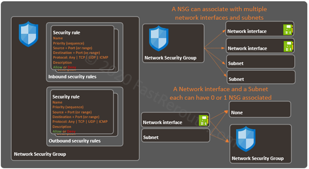 Figure 1. Azure Network Security Group