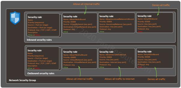 Figure 2. Azure NSG - Default Security Rules