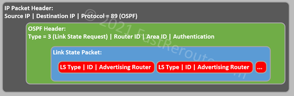Figure 12. Link State Request Packet