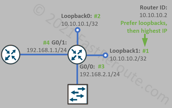 Figure 2. OSPF Router ID Selection