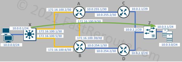Figure 1. IP SLA Test Topology