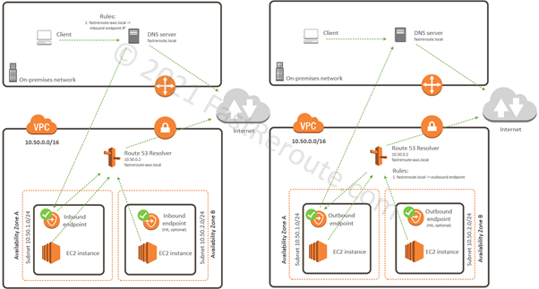 Figure 9. AWS DNS Resolution using Route 53 Inbound and Outbound Resolver Endpoints