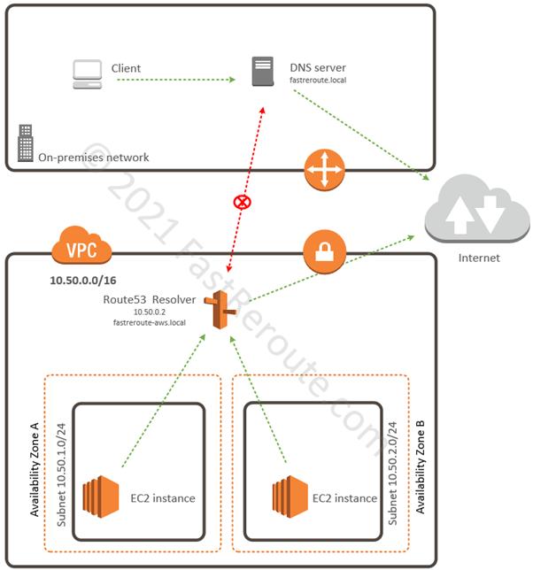 Figure 8. AWS DNS Resolution Sample Diagram